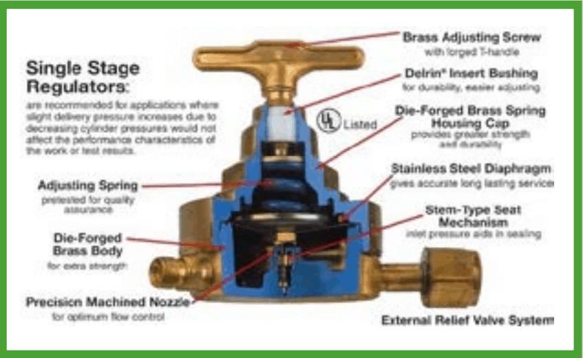 eentraps CO2 drukregelaar